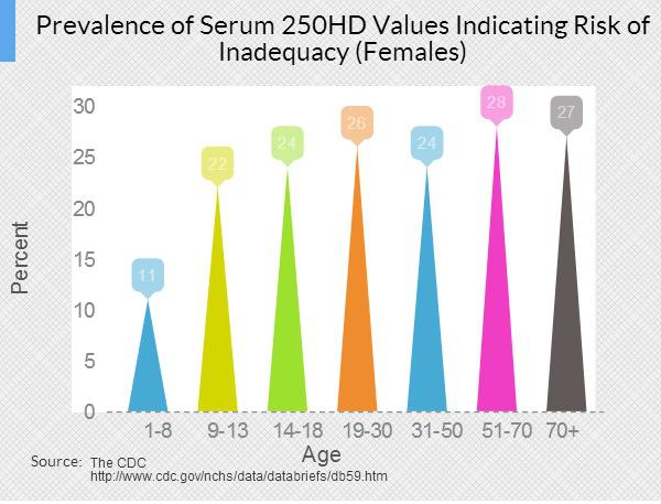 Vitamin D Chart