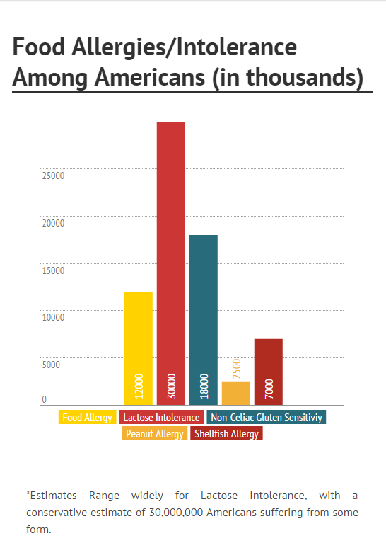 Number of Food Allergy Sufferers Bar Chart